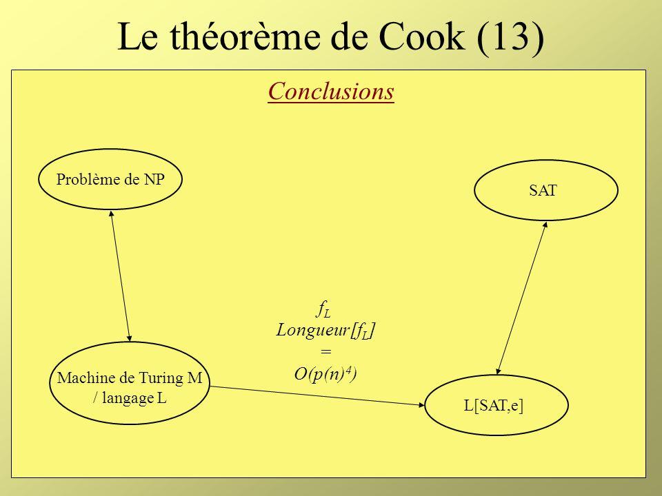Le théorème de Cook (13) Conclusions fL Longueur[fL] = O(p(n)4)